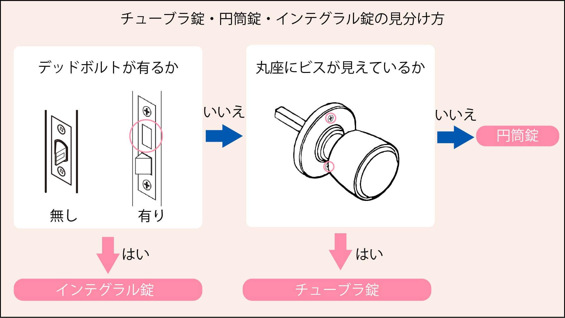 チューブラ錠・円筒錠・インテグラル錠の見分け方