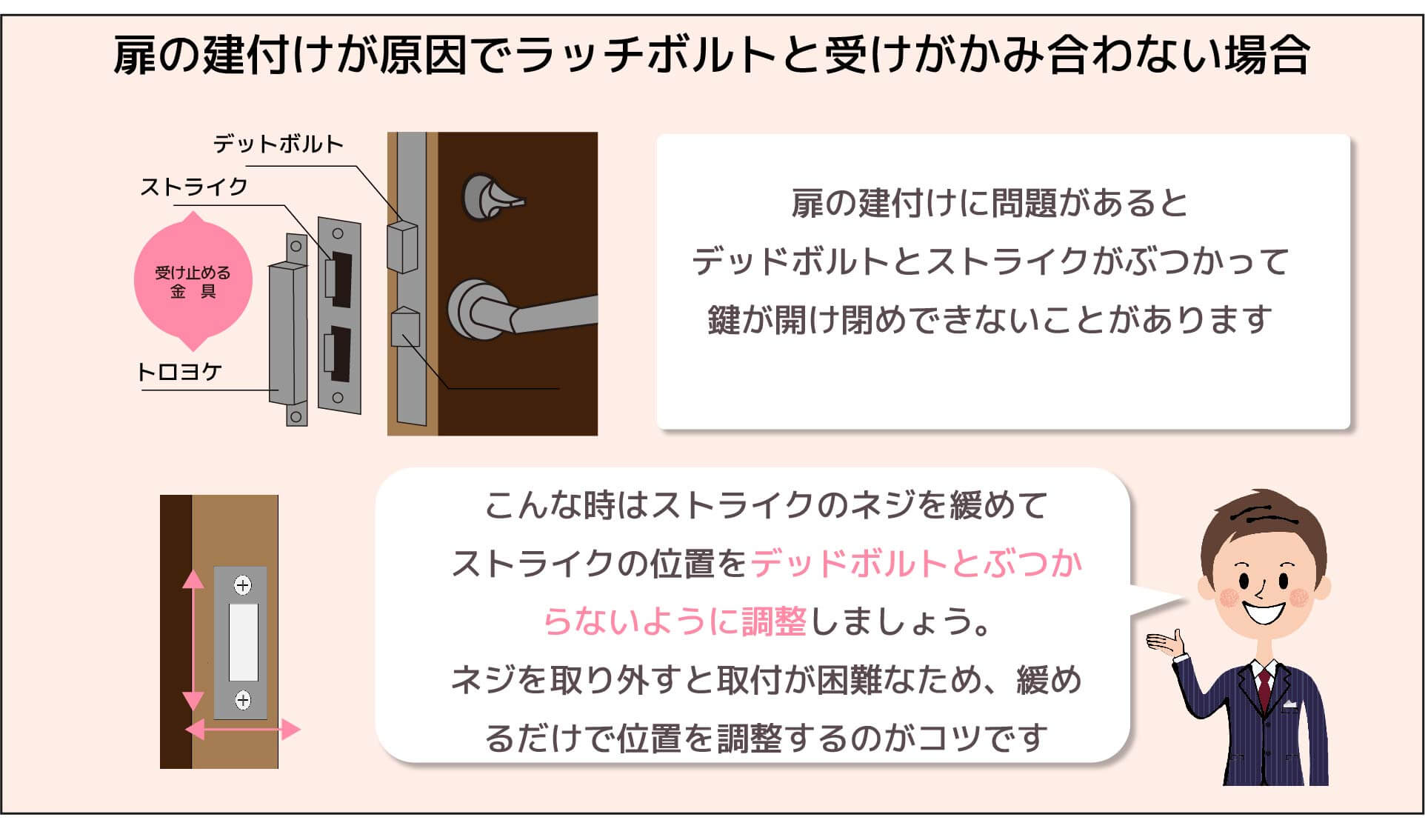 扉の建付けが原因でラッチボルトと受けがかみ合わない場合